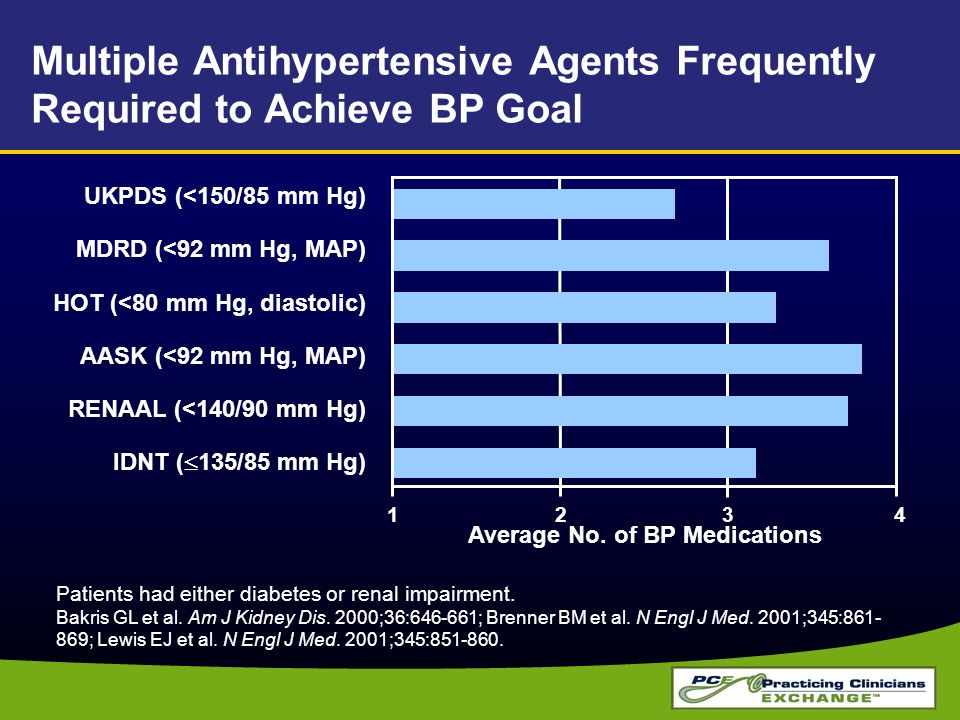 Multiple Antihypertensive Agents Frequently Required to Achieve BP Goal Patients had either diabetes or renal impairment. Bakris GL et al. Am J Kidney