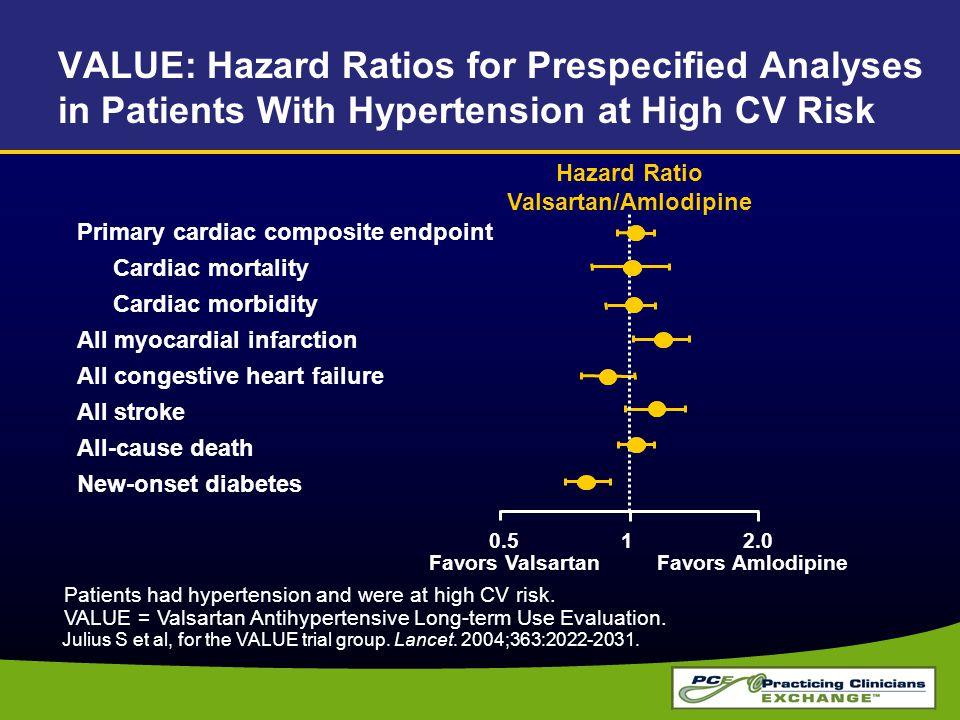VALUE: Hazard Ratios for Prespecified Analyses in Patients With Hypertension at High CV Risk Favors ValsartanFavors Amlodipine Hazard Ratio Valsartan/