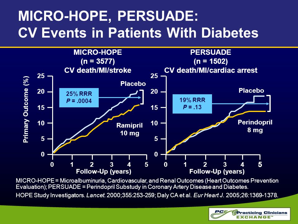 MICRO-HOPE, PERSUADE: CV Events in Patients With Diabetes MICRO-HOPE = Microalbuminuria, Cardiovascular, and Renal Outcomes (Heart Outcomes Prevention