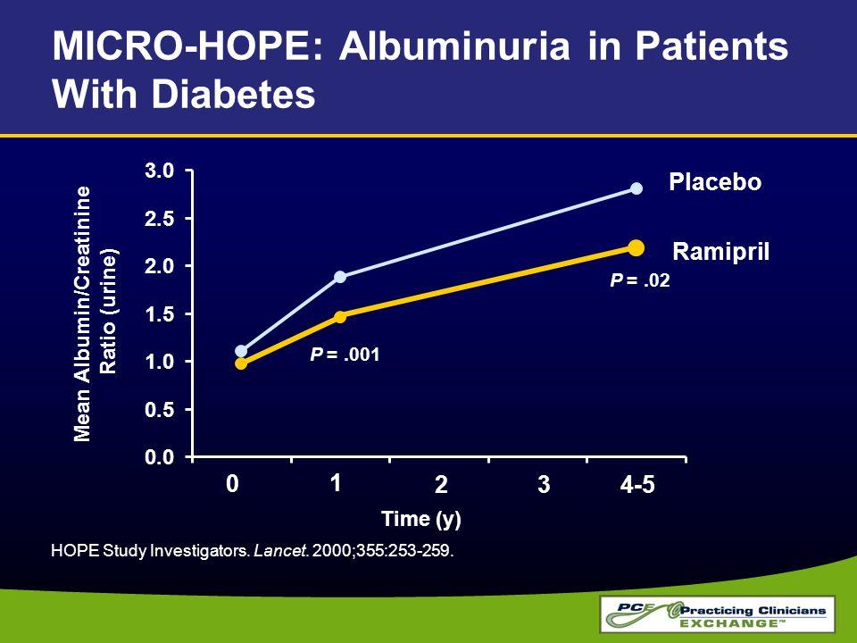 MICRO-HOPE: Albuminuria in Patients With Diabetes 0.0 0.5 1.0 1.5 2.0 2.5 3.0 HOPE Study Investigators. Lancet. 2000;355:253-259. 4-5 1 23 0 P =.001 P