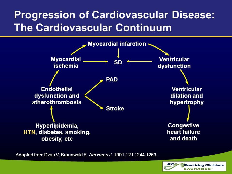 Adapted from Dzau V, Braunwald E. Am Heart J. 1991;121:1244-1263. Progression of Cardiovascular Disease: The Cardiovascular Continuum Myocardial infar