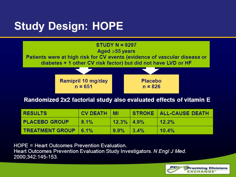 HOPE = Heart Outcomes Prevention Evaluation. Heart Outcomes Prevention Evaluation Study Investigators. N Engl J Med. 2000;342:145-153. Study Design: H
