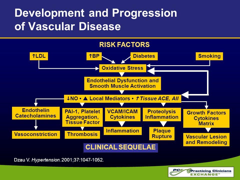 Development and Progression of Vascular Disease Dzau V. Hypertension. 2001;37:1047-1052. RISK FACTORS Smoking CLINICAL SEQUELAE Oxidative Stress Endot