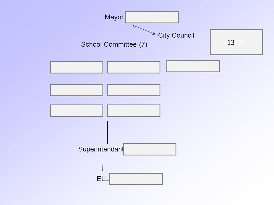 Mayor City Council School Committee (7) 13131 Superintendant ELL