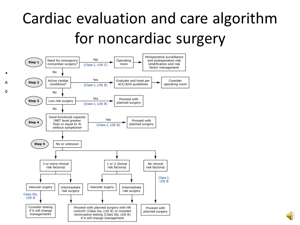 Revised Goldman cardiac risk index (RCRI) Six independent predictors of major cardiac complications High-risk type of surgery (includes any intraperitoneal, intrathoracic, or suprainguinal vascular procedures) History of ischemic heart disease (history of MI or a positive exercise test, current complaint of chest pain considered to be secondary to myocardial ischemia, use of nitrate therapy, or ECG with pathological Q waves; do not count prior coronary revascularization procedure unless one of the other criteria for ischemic heart disease is present) History of compensated or prior HF History of cerebrovascular disease Diabetes mellitus requiring treatment with insulin Preoperative serum creatinine >2.0 mg/dL (177 mol/L)