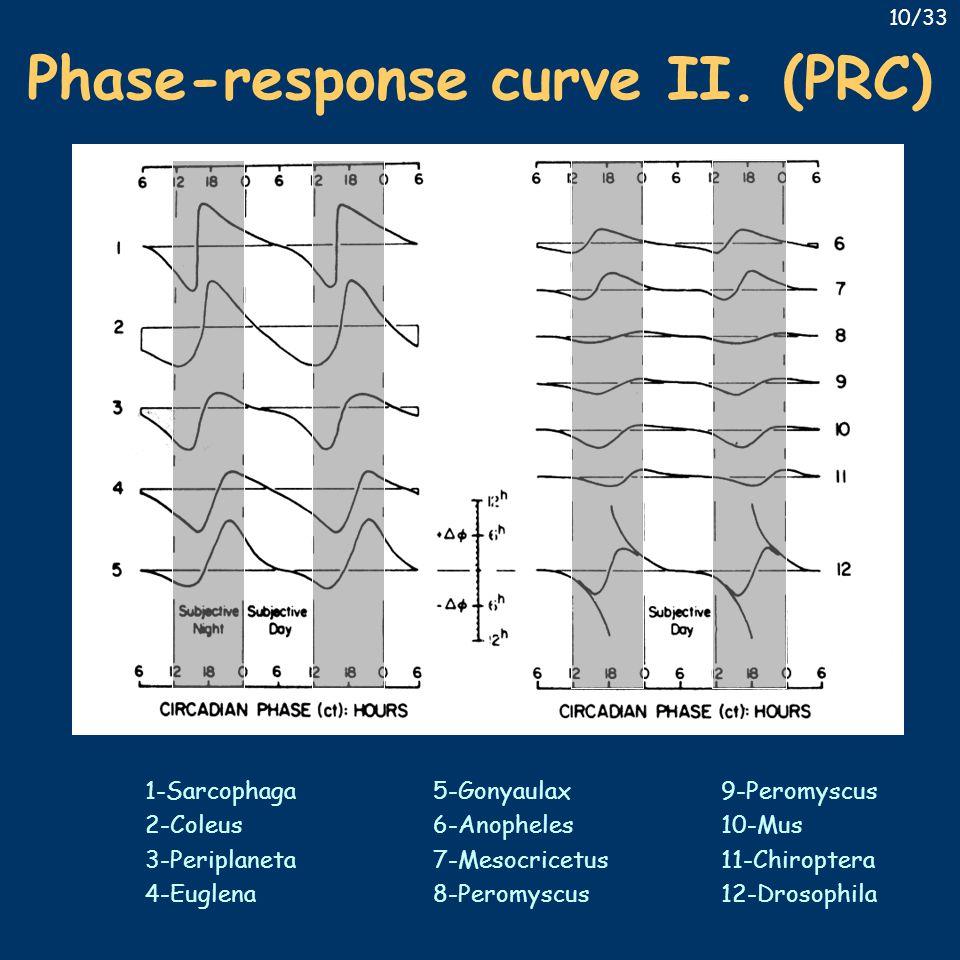 1-Sarcophaga5-Gonyaulax9-Peromyscus 2-Coleus 6-Anopheles10-Mus 3-Periplaneta7-Mesocricetus11-Chiroptera 4-Euglena8-Peromyscus12-Drosophila 10/33 Phase-response curve II.