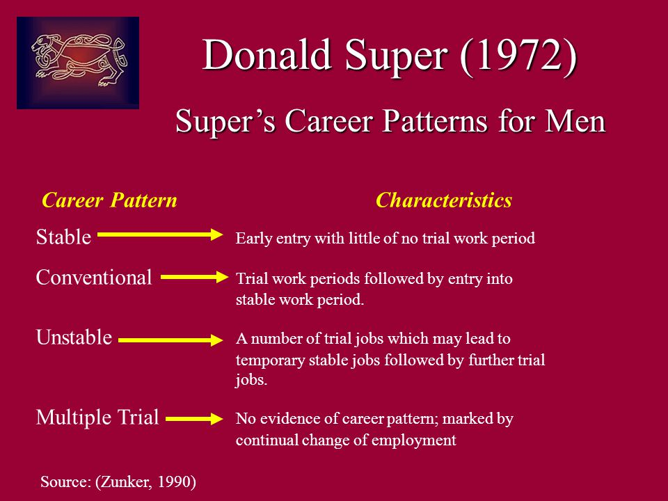 Donald Super (1972) Super's Career Patterns for Men Source: (Zunker, 1990) Career PatternCharacteristics Stable Early entry with little of no trial work period Conventional Trial work periods followed by entry into stable work period.