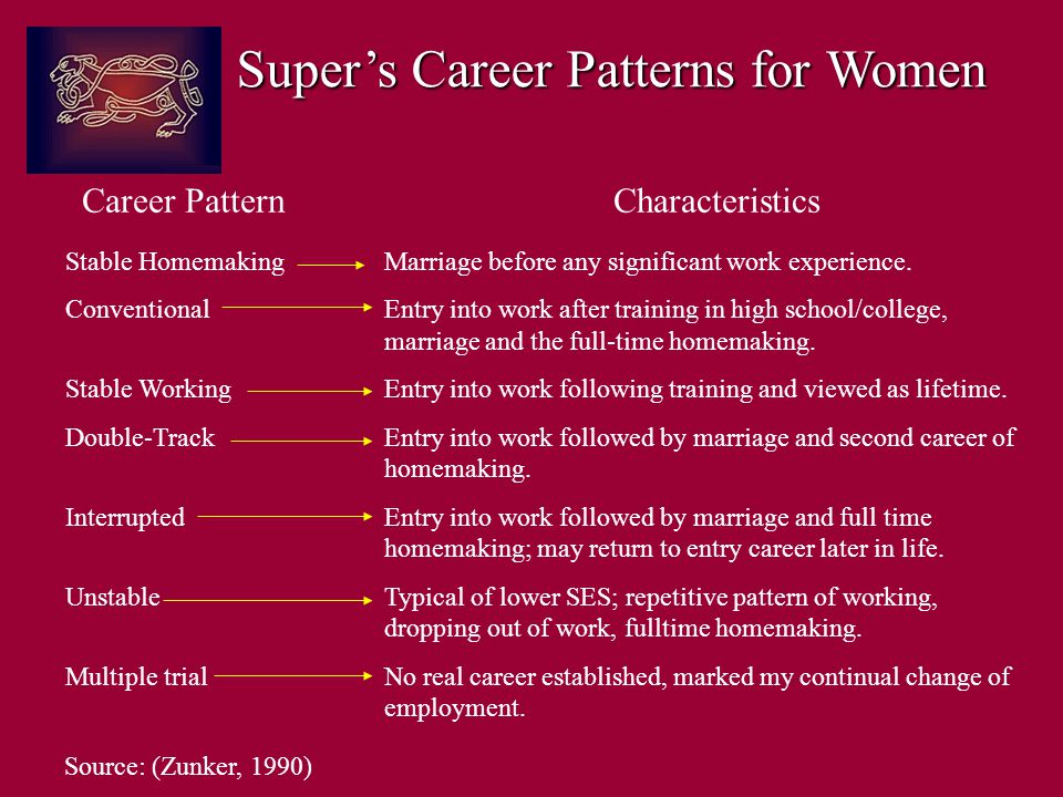 Super's Career Patterns for Women Career PatternCharacteristics Source: (Zunker, 1990) Stable HomemakingMarriage before any significant work experience.
