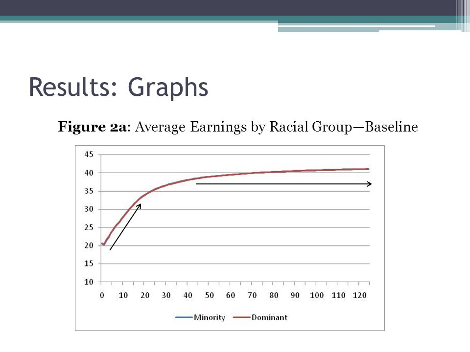 Results: Graphs Figure 2a: Average Earnings by Racial Group—Baseline
