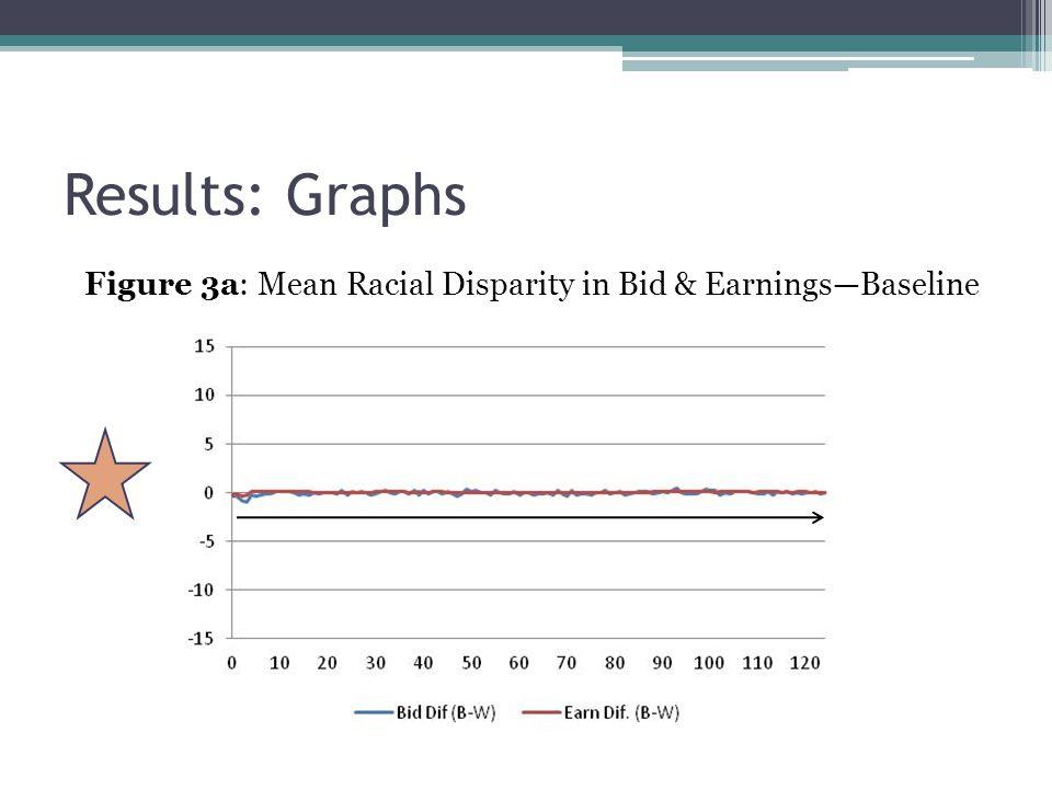 Results: Graphs Figure 3a: Mean Racial Disparity in Bid & Earnings—Baseline
