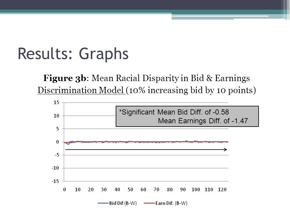 Figure 3b: Mean Racial Disparity in Bid & Earnings Discrimination Model (10% increasing bid by 10 points) Results: Graphs *Significant Mean Bid Diff.