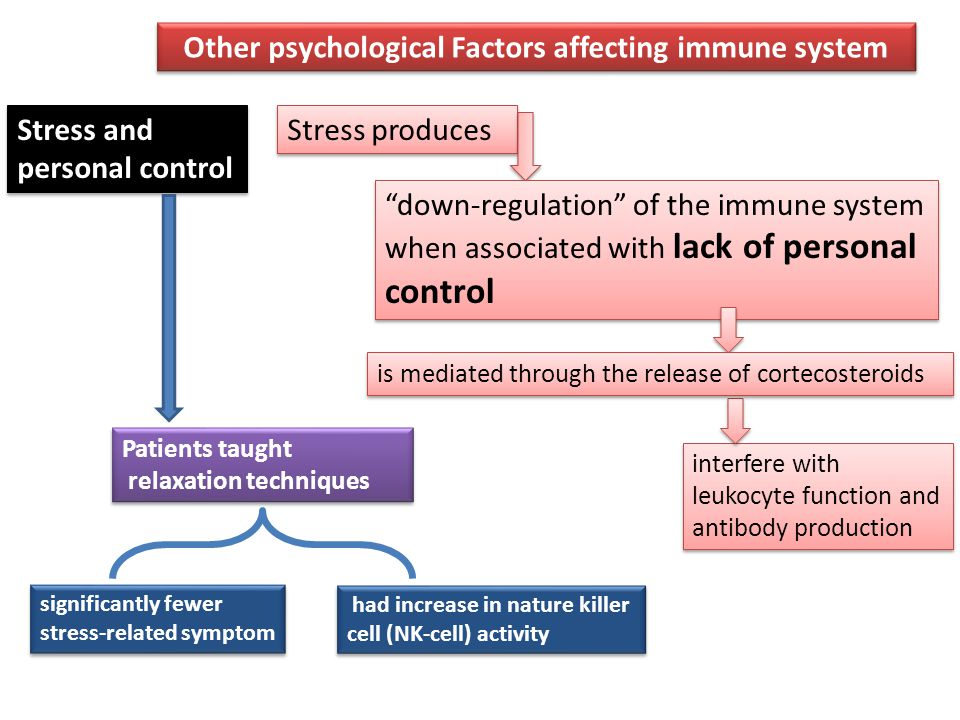 Other psychological Factors affecting immune system Stress and personal control Stress produces down-regulation of the immune system when associated with lack of personal control interfere with leukocyte function and antibody production is mediated through the release of cortecosteroids Patients taught relaxation techniques Patients taught relaxation techniques significantly fewer stress-related symptom significantly fewer stress-related symptom had increase in nature killer cell (NK-cell) activity