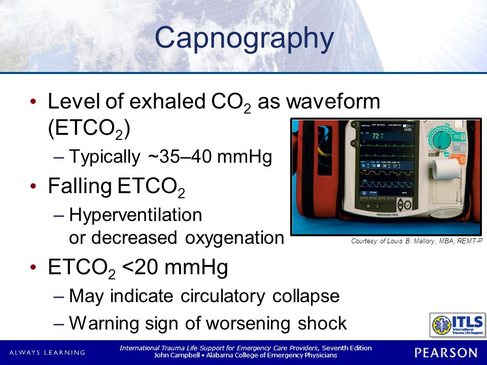 International Trauma Life Support for Emergency Care Providers, Seventh Edition John Campbell Alabama College of Emergency Physicians Capnography Level of exhaled CO 2 as waveform (ETCO 2 ) –Typically ~35–40 mmHg Falling ETCO 2 –Hyperventilation or decreased oxygenation ETCO 2 <20 mmHg –May indicate circulatory collapse –Warning sign of worsening shock Courtesy of Louis B.