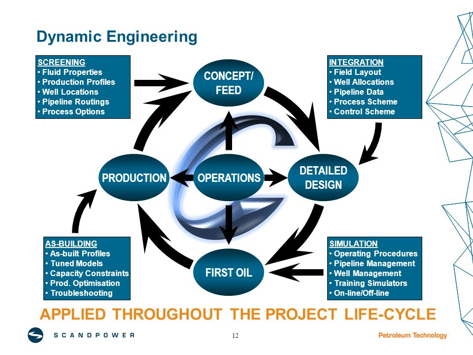 12 Dynamic Engineering APPLIED THROUGHOUT THE PROJECT LIFE-CYCLE FIRST OIL DETAILED DESIGN PRODUCTION CONCEPT/ FEED OPERATIONS SCREENING Fluid Properties Production Profiles Well Locations Pipeline Routings Process Options AS-BUILDING As-built Profiles Tuned Models Capacity Constraints Prod.