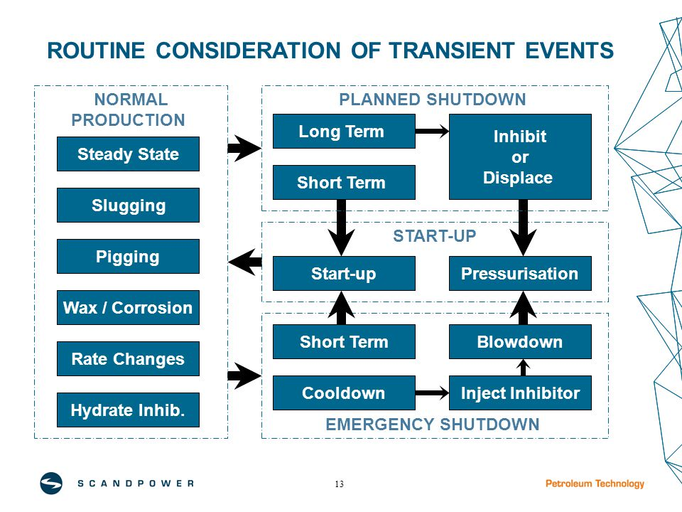 13 ROUTINE CONSIDERATION OF TRANSIENT EVENTS Hydrate Inhib.
