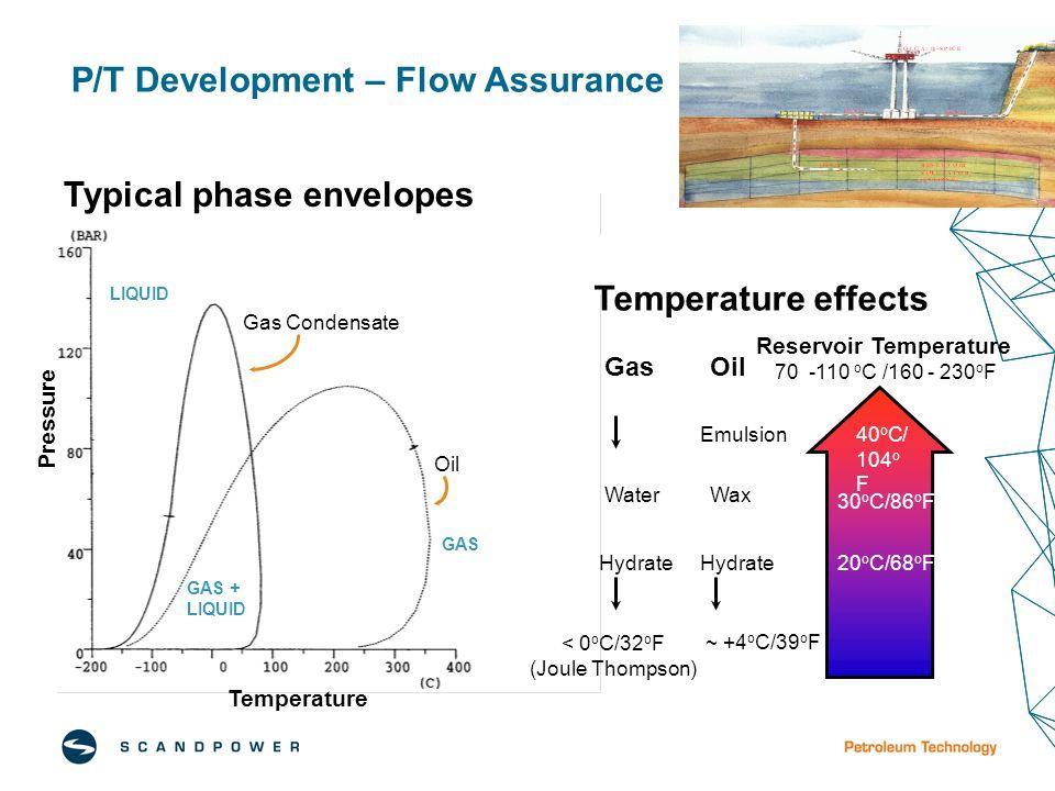P/T Development – Flow Assurance Oil Gas Condensate Pressure Temperature LIQUID GAS GAS + LIQUID Typical phase envelopes GasOil Reservoir Temperature