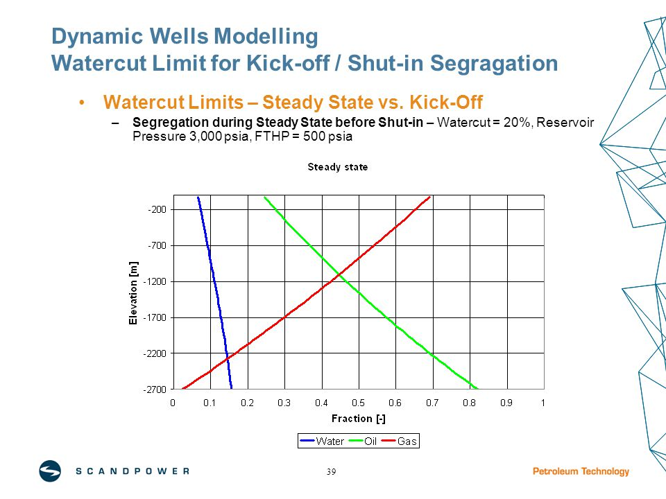 39 Watercut Limits – Steady State vs. Kick-Off –Segregation during Steady State before Shut-in – Watercut = 20%, Reservoir Pressure 3,000 psia, FTHP =