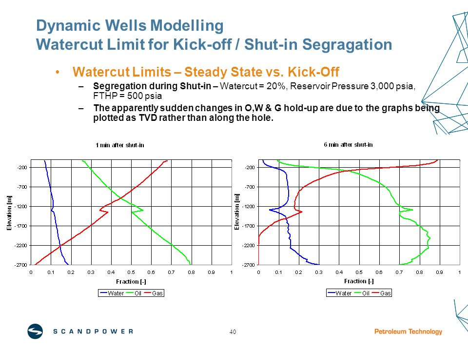 40 Watercut Limits – Steady State vs.