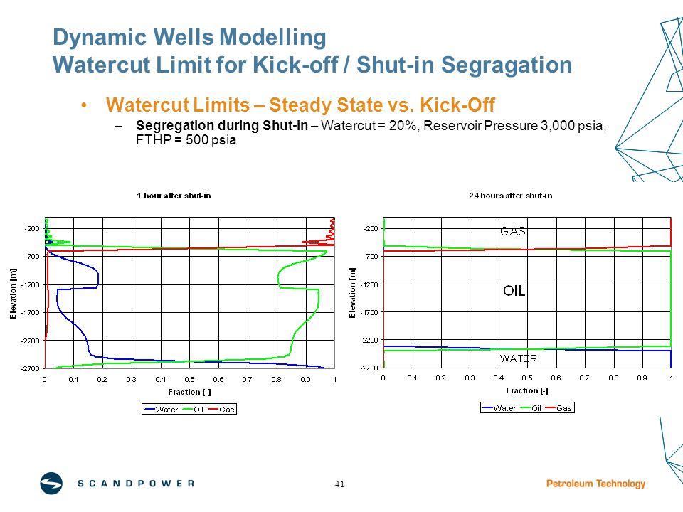 41 Watercut Limits – Steady State vs. Kick-Off –Segregation during Shut-in – Watercut = 20%, Reservoir Pressure 3,000 psia, FTHP = 500 psia Dynamic We