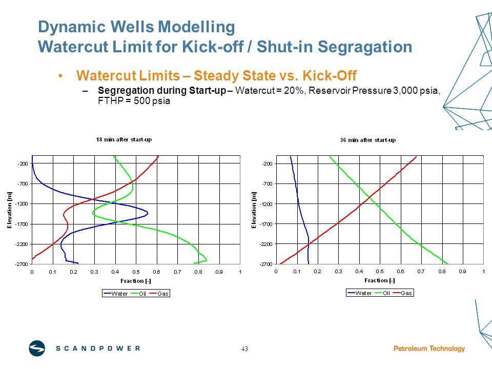 43 Watercut Limits – Steady State vs. Kick-Off –Segregation during Start-up – Watercut = 20%, Reservoir Pressure 3,000 psia, FTHP = 500 psia Dynamic W
