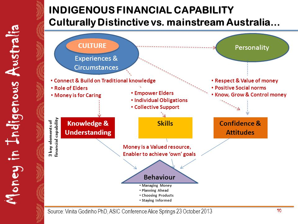 Role of Elders Money is for Caring 10 Money in Indigenous Australia INDIGENOUS FINANCIAL CAPABILITY Culturally Distinctive vs.