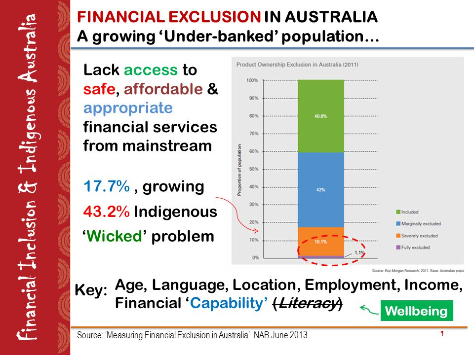 Age, Language, Location, Employment, Income, Financial 'Capability' (Literacy) 1 Lack access to safe, affordable & appropriate financial services from mainstream 17.7%, growing Source: 'Measuring Financial Exclusion in Australia' NAB June 2013 43.2% Indigenous Key: 'Wicked' problem Financial Inclusion & Indigenous Australia FINANCIAL EXCLUSION IN AUSTRALIA A growing 'Under-banked' population… Wellbeing