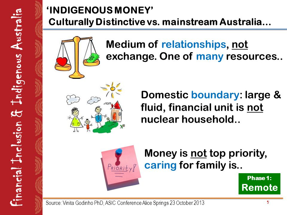 5 Financial Inclusion & Indigenous Australia 'INDIGENOUS MONEY' Culturally Distinctive vs. mainstream Australia… Money is not top priority, caring for