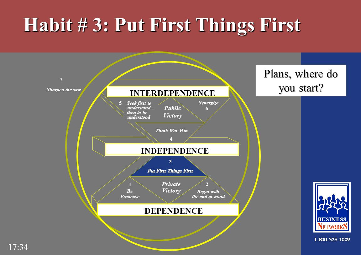 17:34 Habit # 3: Put First Things First Plans, where do you start.