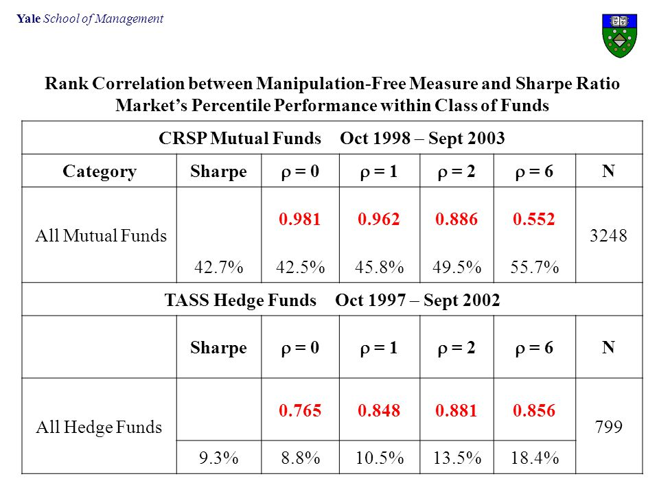 Yale School of Management Rank Correlation between Manipulation-Free Measure and Sharpe Ratio Market's Percentile Performance within Class of Funds CR