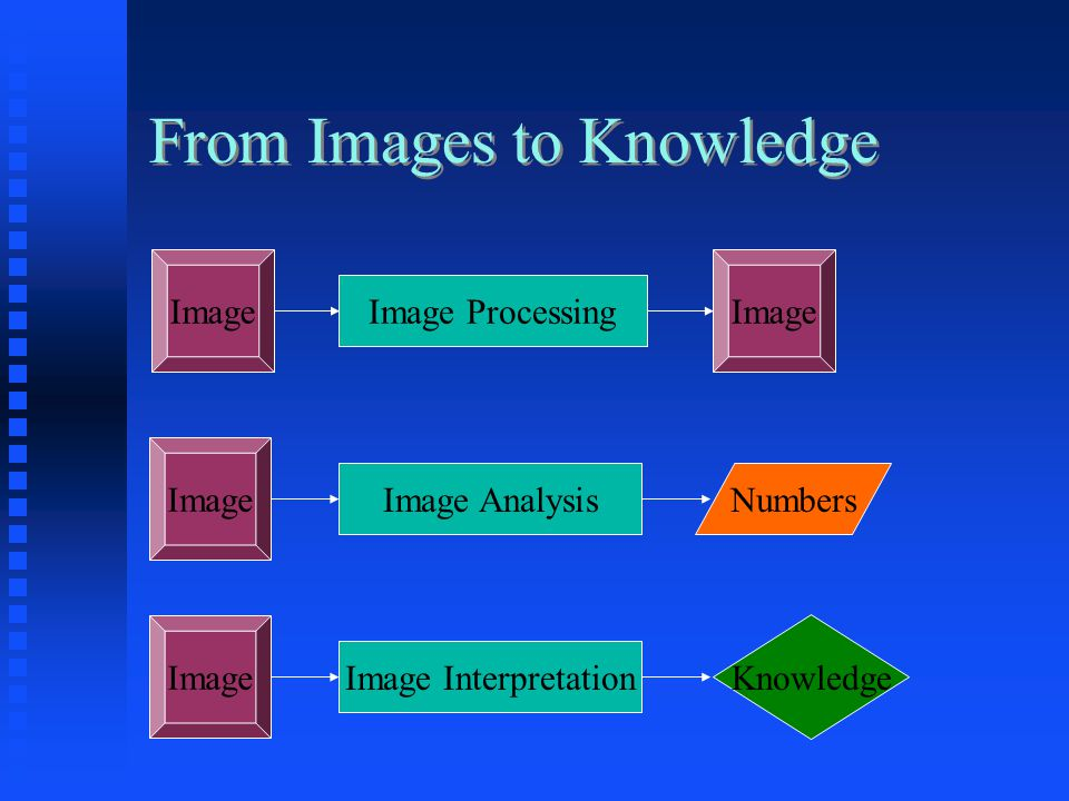 Binary image operations Erosion Erosion  Remove pixels from edges of objects  Set on pixel to off if four or more of its eight neighbors are white Dilation Dilation  Add pixels to edges of objects  Set off pixel to on if four or more of its neighbors are black