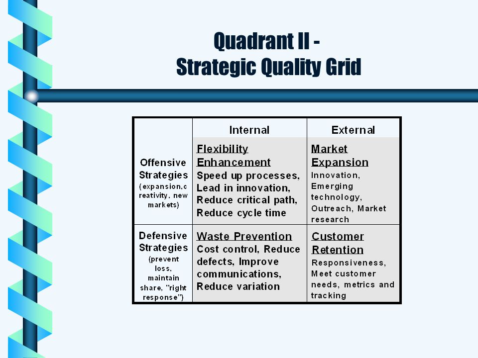 Strategic Quality Grid