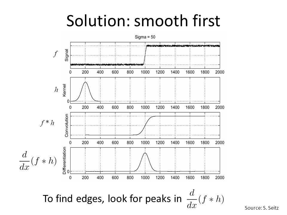 Solution: smooth first f h f * h Source: S. Seitz To find edges, look for peaks in