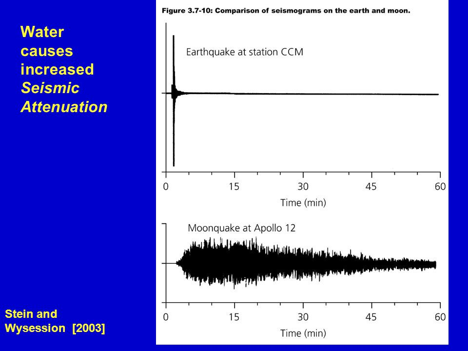Water causes increased Seismic Attenuation Stein and Wysession [2003]