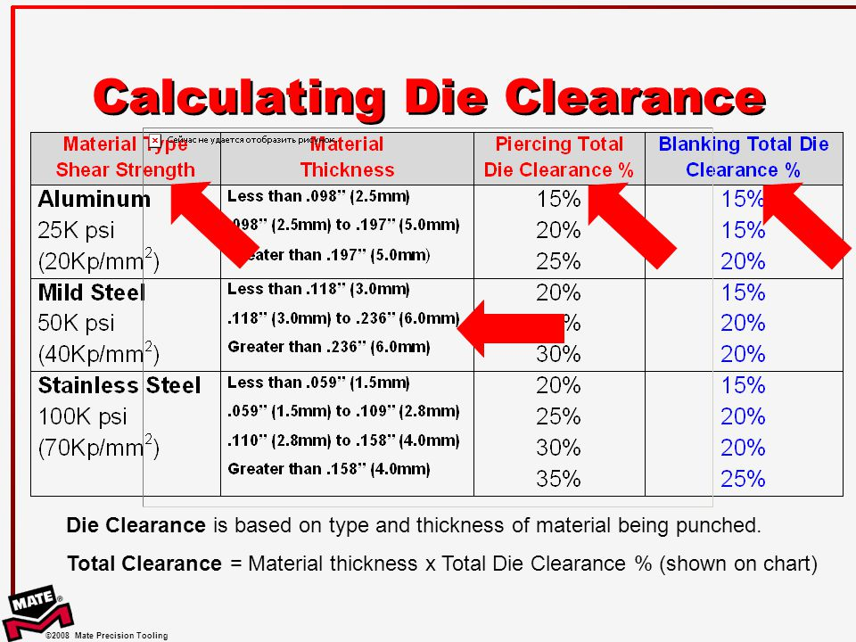 ©2008 Mate Precision Tooling Calculating Die Clearance Total Clearance = Material thickness x Total Die Clearance % (shown on chart) Die Clearance is based on type and thickness of material being punched.