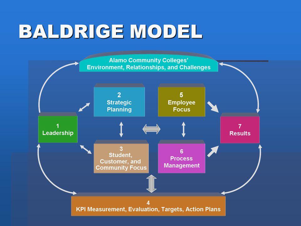 BALDRIGE MODEL