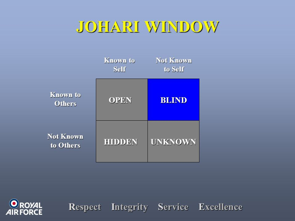 Respect Integrity Service Excellence JOHARI WINDOW HIDDEN OPENBLIND UNKNOWN Known to Others Not Known to Others Known to Self Not Known to Self