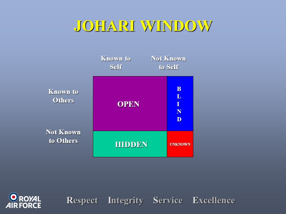 Respect Integrity Service Excellence JOHARI WINDOW HIDDEN BLINDBLINDBLINDBLIND UNKNOWN Known to Others Not Known to Others Known to Self Not Known to Self OPEN