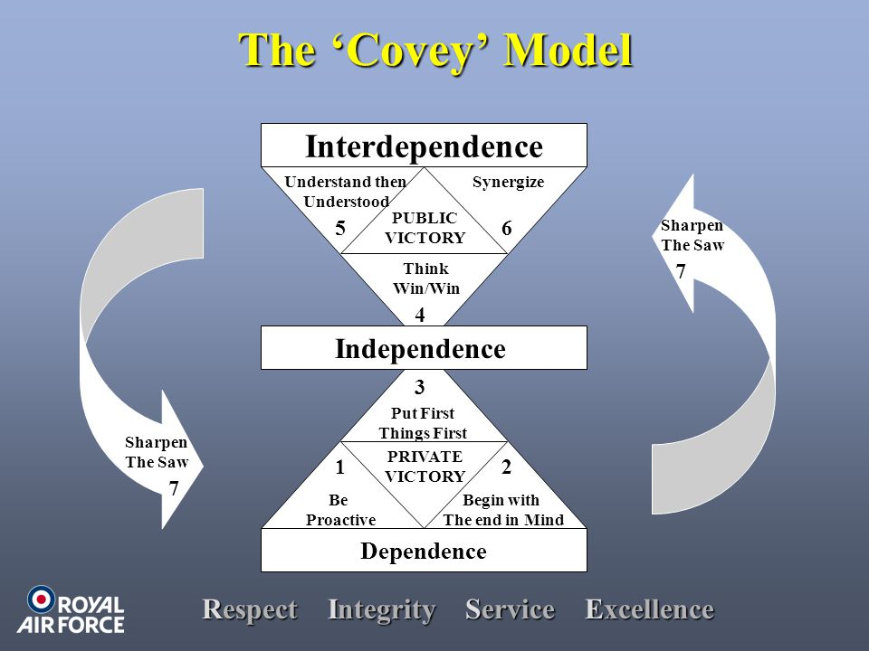 Respect Integrity Service Excellence The 'Covey' Model Dependence Interdependence Independence Be Proactive Begin with The end in Mind Put First Things First Think Win/Win Understand then Understood Synergize PRIVATE VICTORY PUBLIC VICTORY Sharpen The Saw Sharpen The Saw 12 3 4 56 7 7