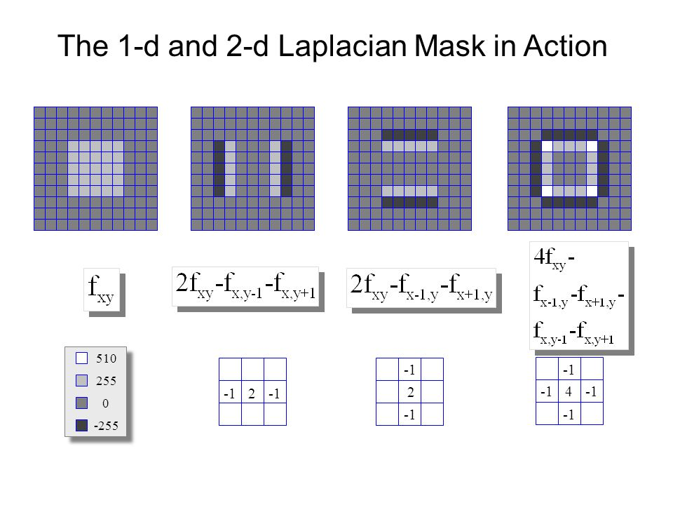 0 255 -255 510 2 2 4 The 1-d and 2-d Laplacian Mask in Action