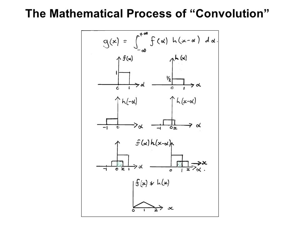 The Mathematical Process of Convolution