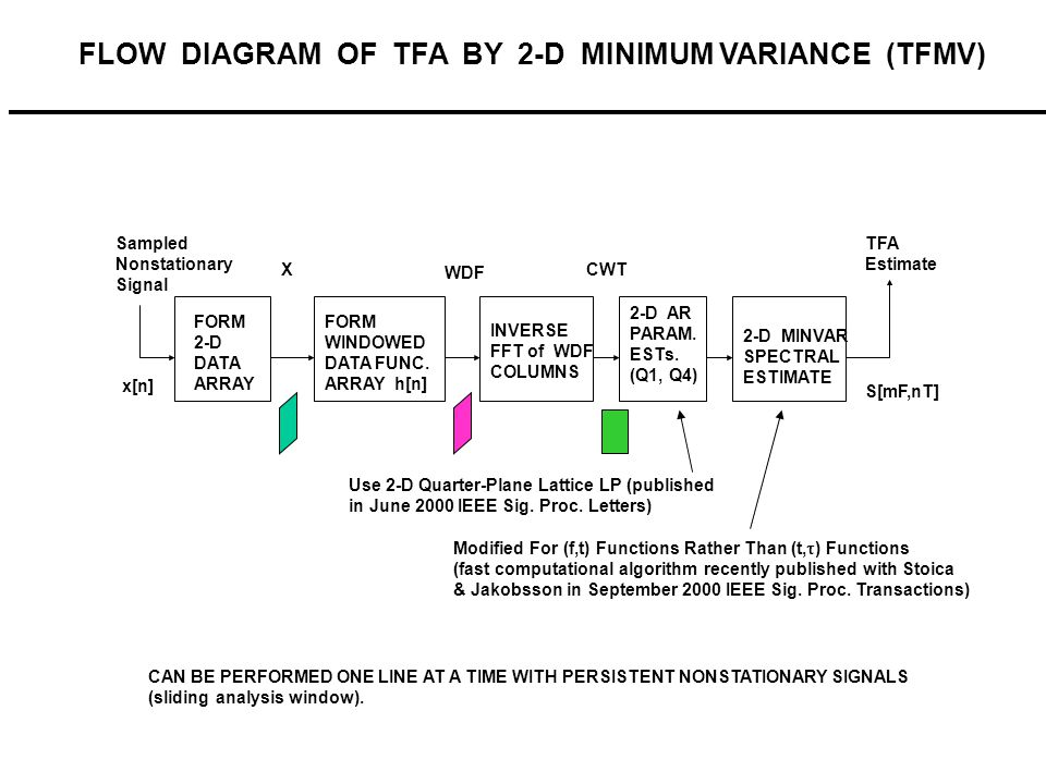 STFT + Noise Excision (via SVD) + Extrapolation TFA GRAM OF BO-105 LINEAR