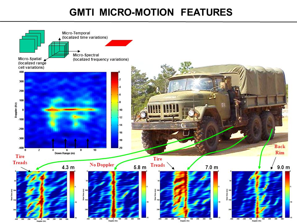Micro-Frequency (Doppler) x Micro-Temporal (slow time) x Micro-Range (3-D) after clutter cancellation/suppression/mitigation ( used MRC algorithm ) Targets in motion generate cyclo-periodic 3-D micro-patterns that can uniquely characterize ground/airborne targets Simulated Helicopter Time-Doppler Plots for 16 Range Bins ( from V.Chen, NRL ) AMTI MICRO-MOTION FEATURES: HELICOPTER ILLUMINATED BY WIDE BANDWIDTH RADAR Micro-Temporal (localized time variations) Micro-Spectral (localized frequency variations) Micro-Spatial (localized range cell variations)