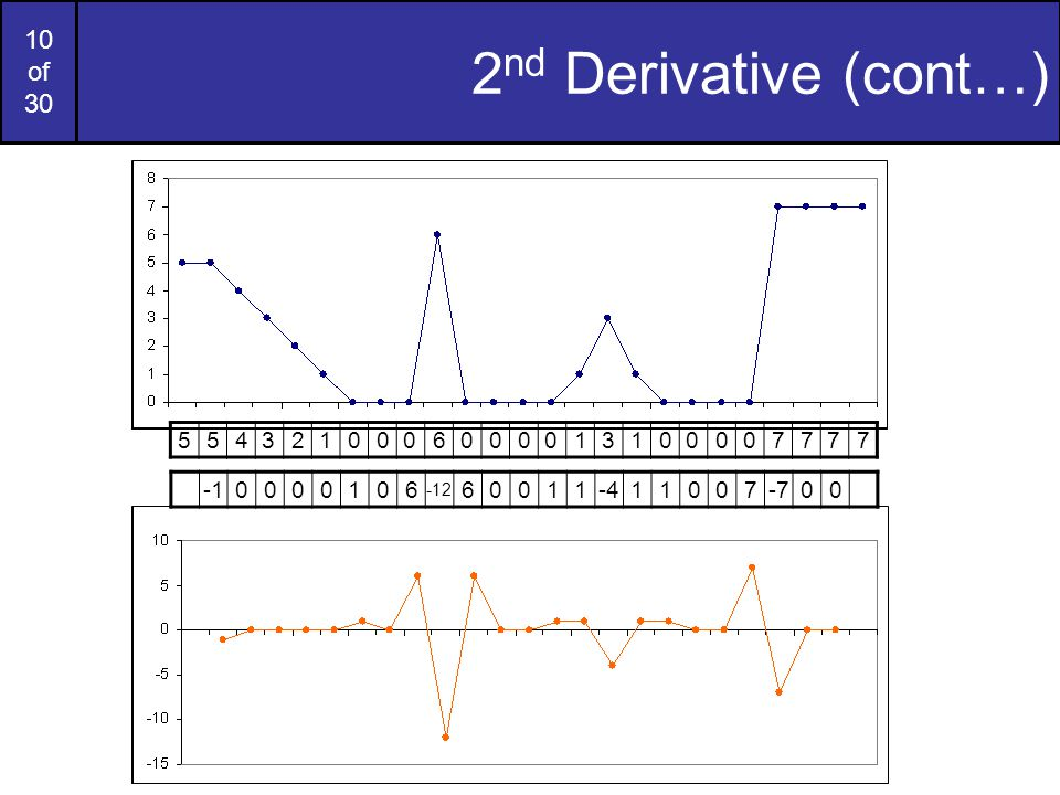 10 of 30 2 nd Derivative (cont…) 5543210006000013100007777 0000106 -12 60011-411007-700