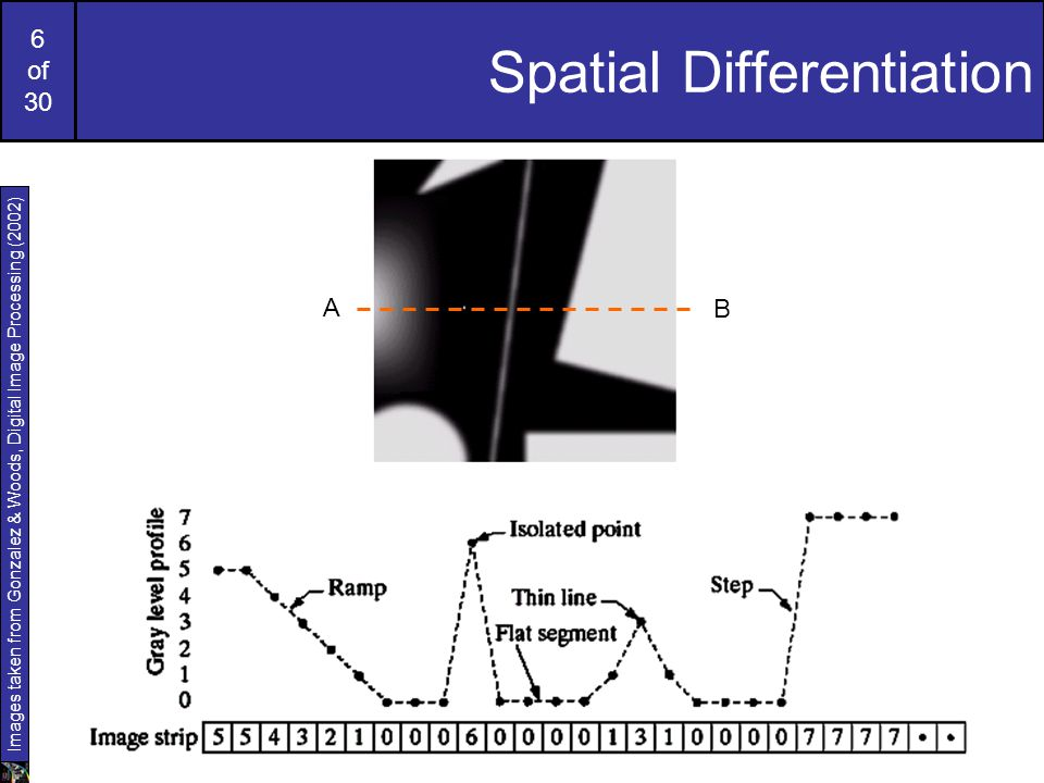 6 of 30 Spatial Differentiation Images taken from Gonzalez & Woods, Digital Image Processing (2002) A B
