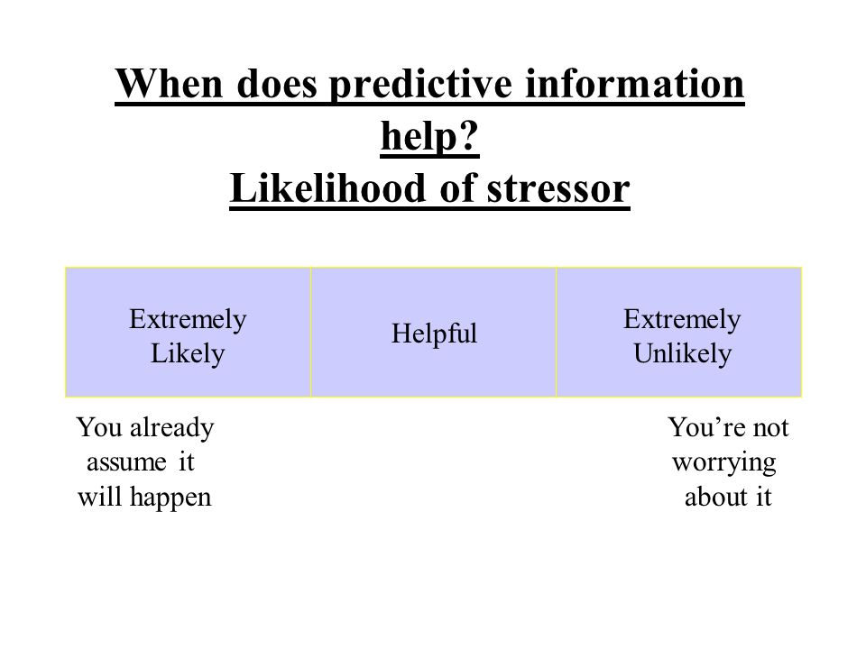 Extremely Likely Helpful You already assume it will happen You're not worrying about it Extremely Unlikely When does predictive information help.