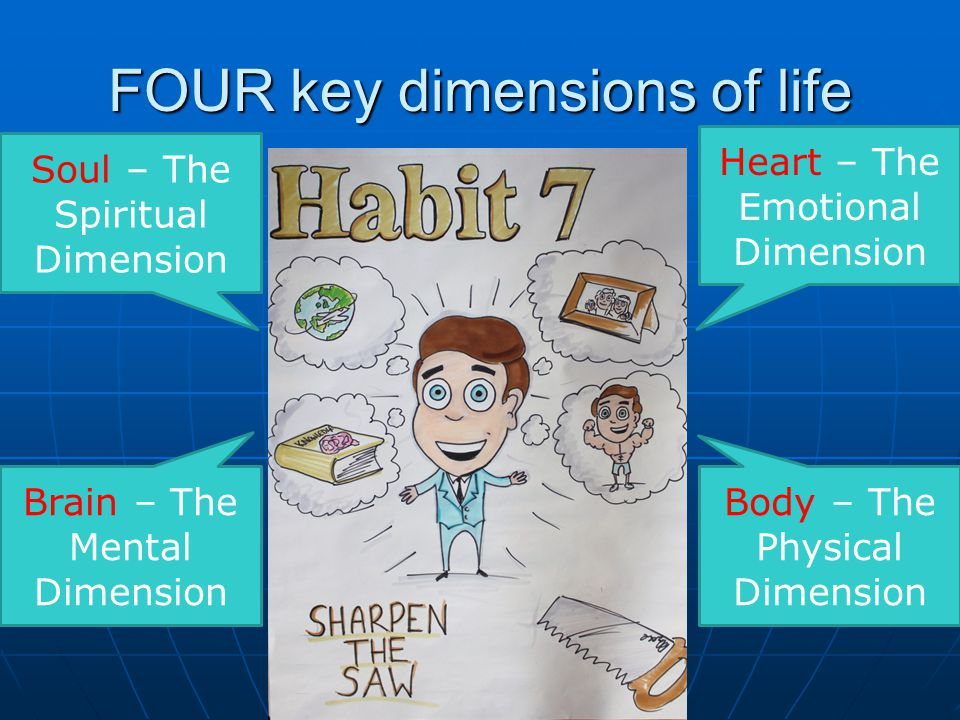 FOUR key dimensions of life Heart – The Emotional Dimension Body – The Physical Dimension Brain – The Mental Dimension Soul – The Spiritual Dimension