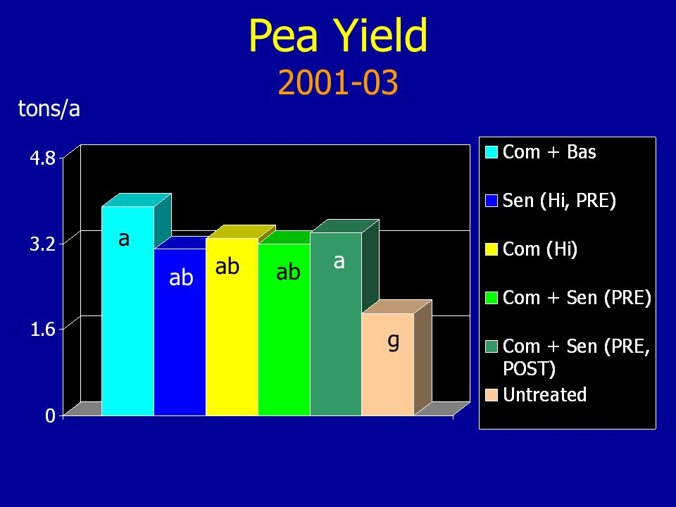 Pea Yield 2001-03 tons/a a a ab g