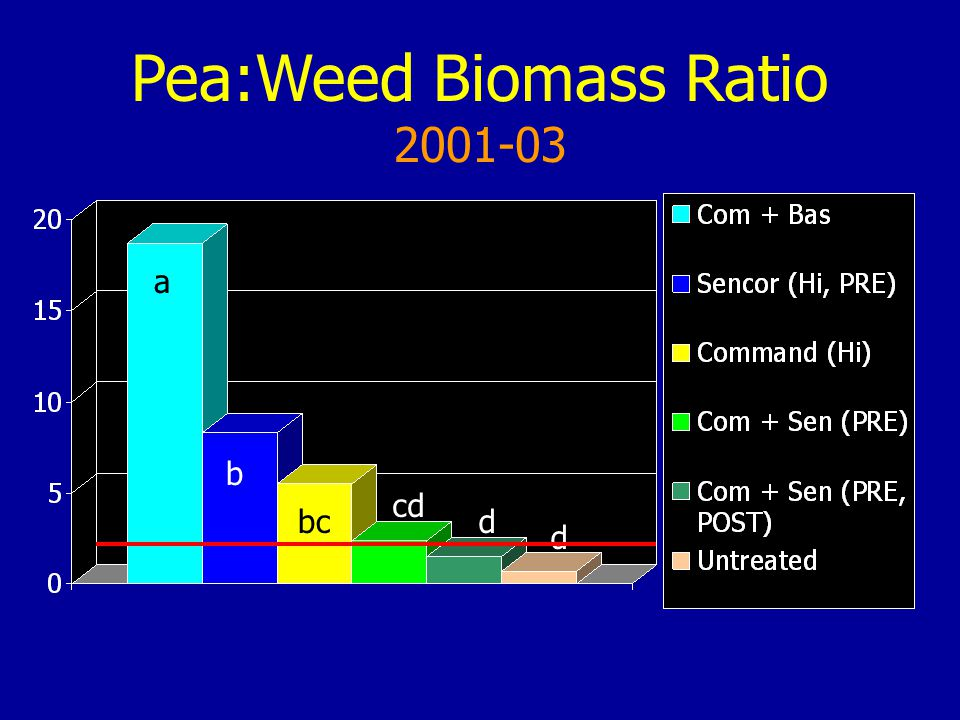 Pea:Weed Biomass Ratio 2001-03 a b bc cd d d
