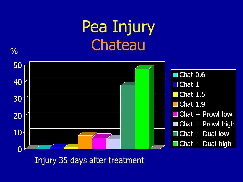 Pea Injury Chateau % Injury 35 days after treatment