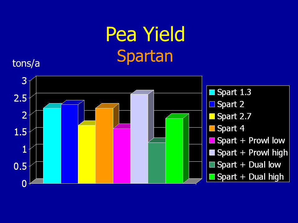 Pea Yield Spartan tons/a